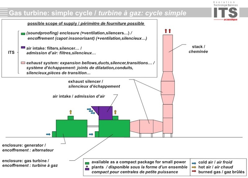 075 isolation acoustique turbine gaz combustion cycle simple