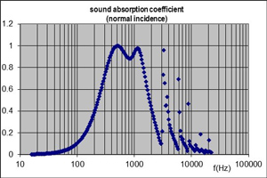 sound absorption coefficient double resonator