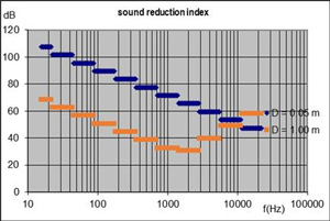 Sound reduction index of a fluid duct (pipe)