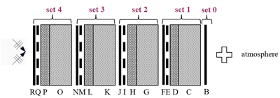Calculation of the sound reduction index for a multilayered structure