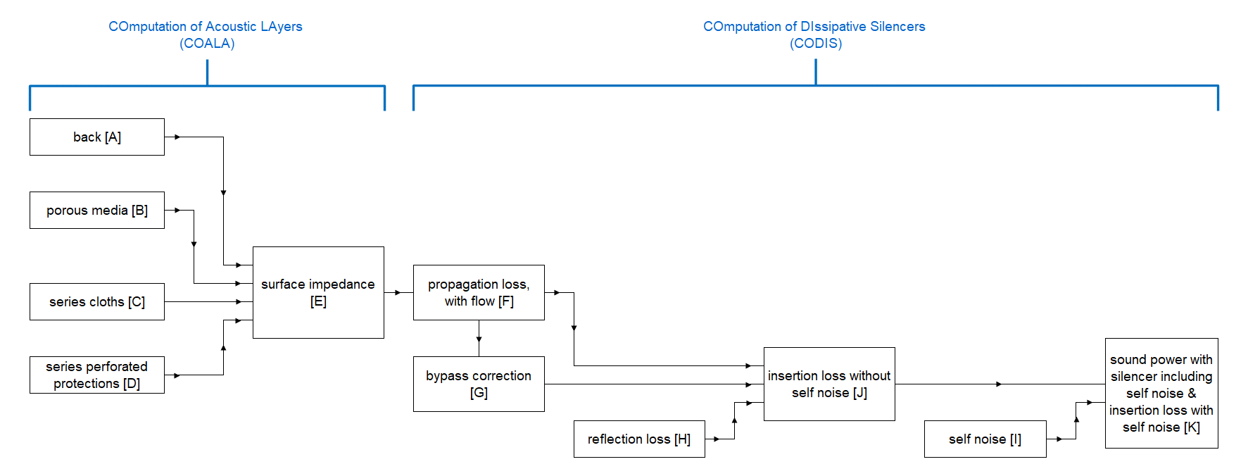 Computation scheme (block-diagram) for the prediction of acoustic performance of silencers with the Module 1 of the software SILDIS<sup>®</sup> in case of locally reacting absorber