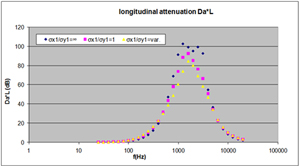 Silencer longitudinal attenuation - influence of sound-absorbing filling anisotropy