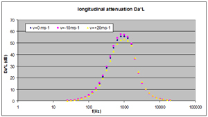 Silencer longitudinal attenuation - influence of gas (fluid) speed