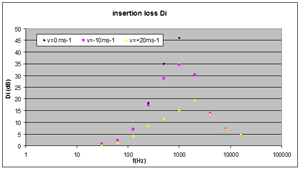 Silencer insertion loss - influence of self noise (i.e. flow noise) in relation to gas (fluid) speed
