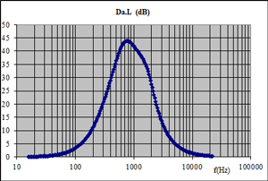 Silencer propagation loss depending on frequency