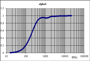 Sound absorption coefficient for normal incidence