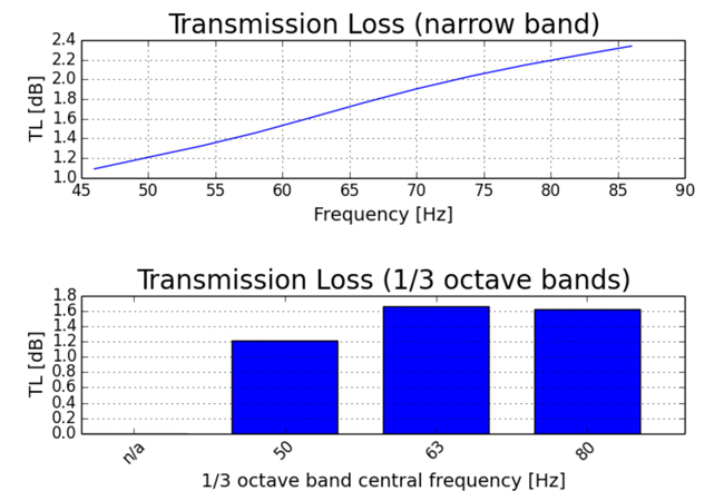 transmission loss of a noise attenuator in the frequency band of 63Hz central frequency obtained by a calculation based on a Boundary Element Method (BEM)